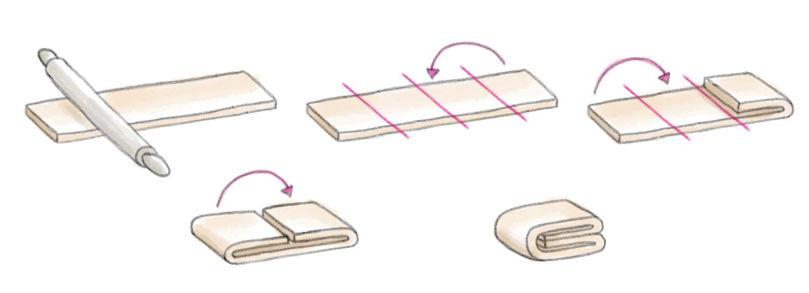 Explication du tour double pour la recette de la pâte feuilletée inversée.